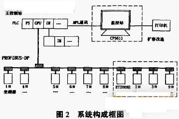 dp总线光模块在烧结系统中的应用