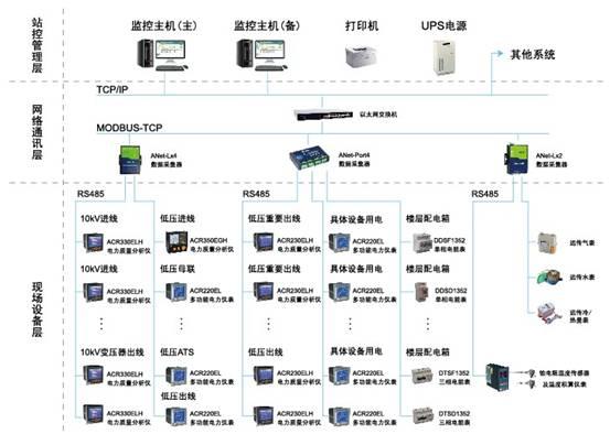 各个结构层的具体形式如下: l 站控管理层 软件管理层针对配电系统的管理人员,是人机交互的直接窗口,也是整个系统的最上层部分,该层主要由系统软件和必要的硬件设备组成,包括监控主机、打印机、UPS电源。系统软件具有良好的人际交互界面,对采集的现场耗电、耗水、耗气等数据信息经过计算处理,并以图形、数显等方式反映现场的运行状况。 l 网络通讯层 该层是数据信息交换的桥梁,负责对现场设备回送的数据信息进行采集、分类和存储等工作的同时,转达上位机对现场设备的各种控制命令。 l 现场设备层 现场包括ACR多功能电力