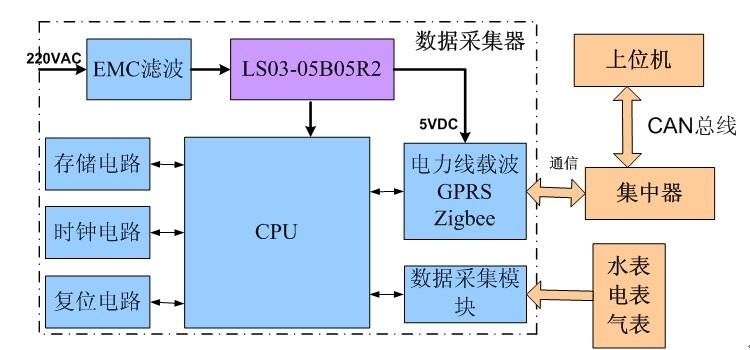 数据采集器结构框图