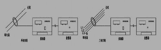 图7 干线剩余电流监测 此种剩余电流检测要求供电系统的接地形式为TN-S系统。 3.2 干线剩余电流检测 干线指低压配电线路的主要支路,此种安装方式比较简单,电流互感器安装于干线线路中,检测的信号是互感器以后线路及负载产生的剩余电流,如图7所示。 3.3 多路干线剩余电流检测 以8路检测为例:8个电流互感器分别装于配电盘的各输出干线上如图8(a)、(b)所示。