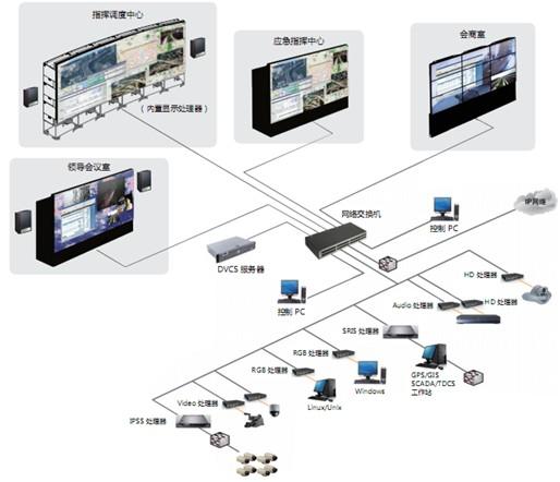协同调度体系结构图