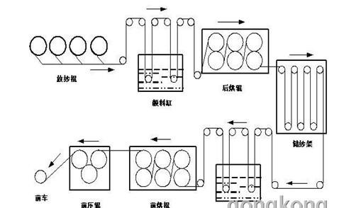 变频器应用于浆纱机
