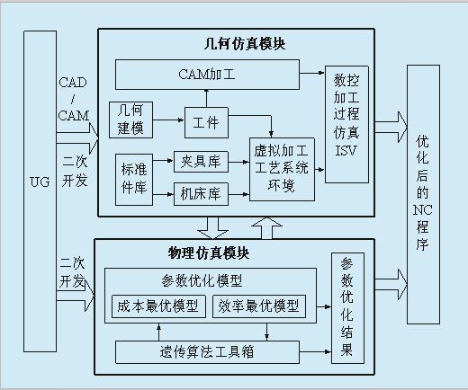 图1 虚拟数控铣削系统总体结构 3 系统的实现 3.1 几何仿真模块的实现 几何仿真模块主要包括标准件库的建立,虚拟机床运动模型的建立,虚拟加工仿真校验模块三个部分。通过几何仿真模块可以描述刀具的真实运动轨迹,完成碰撞、干涉检验等功能。 3.1.1 虚拟机床运动模型的建立 在建立机床虚拟装配模型的基础上,定义装配模型中各移动部件间相互运动关系(即机床运动模型),指定机床各轴(如直线轴和旋转轴)的移动方向,行程及运动范围等。利用机床构建器(Machine Tool Builder)模块机床运动模型进行定义