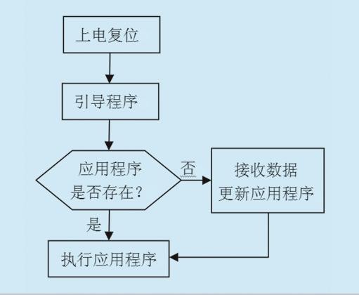 单片机底层程序执行流程图