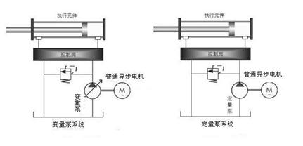 四方变频器CA500系列在电液伺服注塑机上的应用