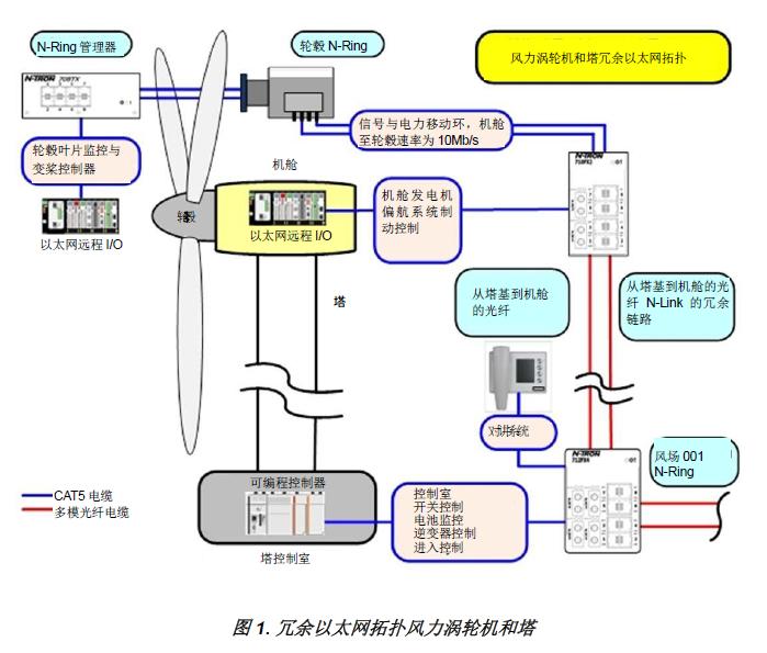 布尔津风电场运行管理制度