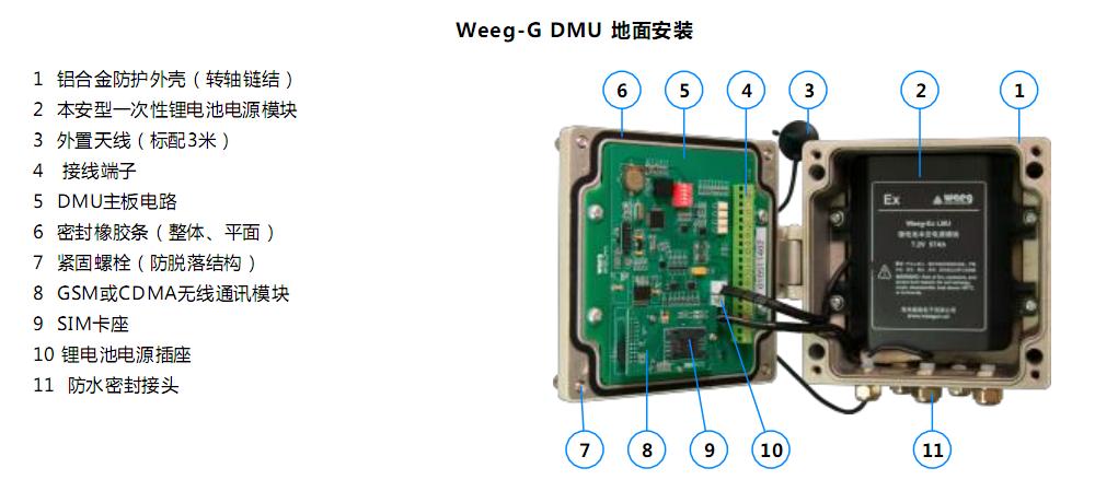 由于井下环境恶劣,用于井下燃气泄漏监测与无线报警时订货时须注明 可燃气体探测器建议采用公司选配的低功耗产品WS2010 可选配无源浮球式水位开关HDL-P监测井下水位情况 安装时应测量天线安置位置的无线信号强度 建议采用悬挂安装方式以方便现场维护保养 产品安装及天线固定位置应避免妨碍到人员出入  产品安装应尽量避开强电磁干扰场所  2.