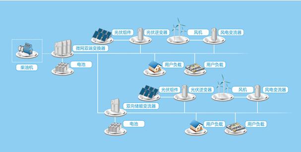 """基于""""汇川技术""""方案的智能微电网工程"""
