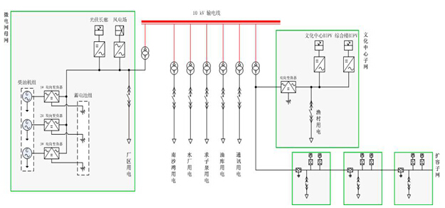 微电网综合系统结构图