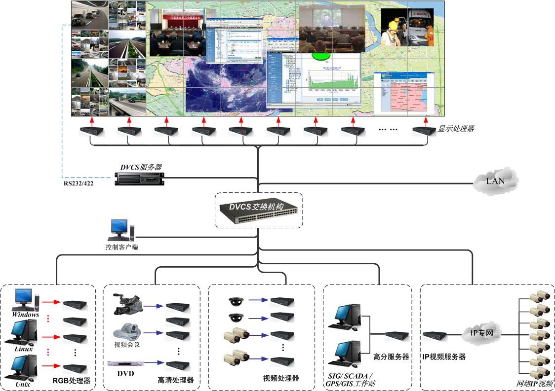 图 DVCS分布式图像控制系统结构拓扑图