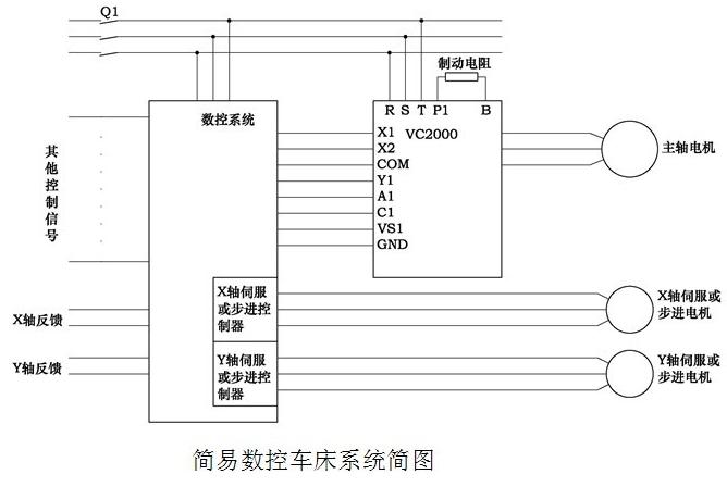 格立特vc2000变频器在简易数控机床主轴上的应用