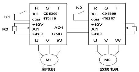 放线变频器通过外部电位器转速