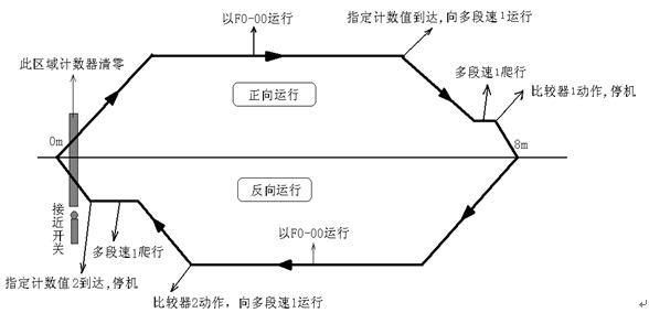sb70变频器在位置控制中的应用