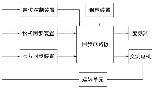 成都森兰变频器在印染设备上的应用