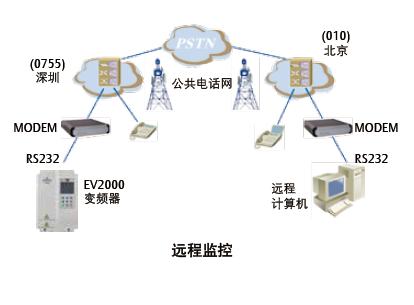 ev1000/ev2000高性能通用变频器