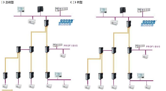 PROFIBUS光纤传输是国际标准IEC61158 TYPE-3:PROFIBUS推荐的4种物理传输介质之一; 其主要优点是抗电磁干扰能力强(不共地、抗雷击)、长距离传输(多模光纤传输距离2KM、 单模光纤传输距离20KM)和环形拓扑结构实现的冗余传输。 PB-OLM系列是鼎实PROFIBUS光纤链路模块,可用于PROFIBUS光纤通信组网,具有总线型、星型、或环网结构。环网结构可构成冗余的光纤传输网络。 网络结构  PROFIBUS光纤传输的优点是:  高速:传输距离与波特率无关  长距离传输:单模光
