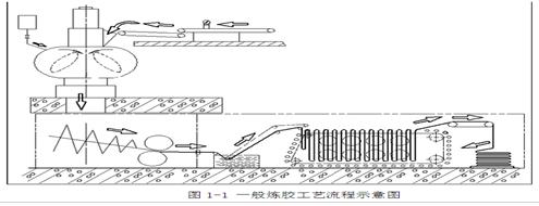利德华福高压变频器在密炼机上的应用
