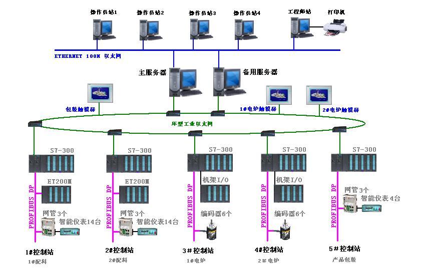 零点自动化 控制系统 工业通讯