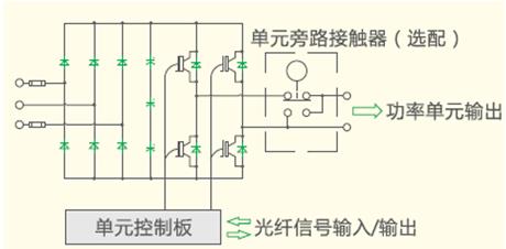 汇川技术hd92系列高压变频器在世界最大功率水环真空