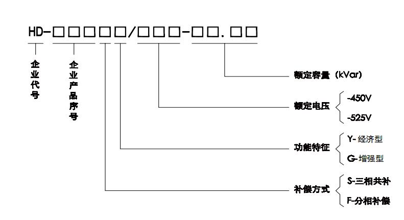 无功补偿 低压智能电容器-商机资讯-江苏华德电力