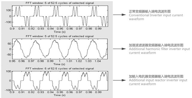 输入/输出交流电抗器