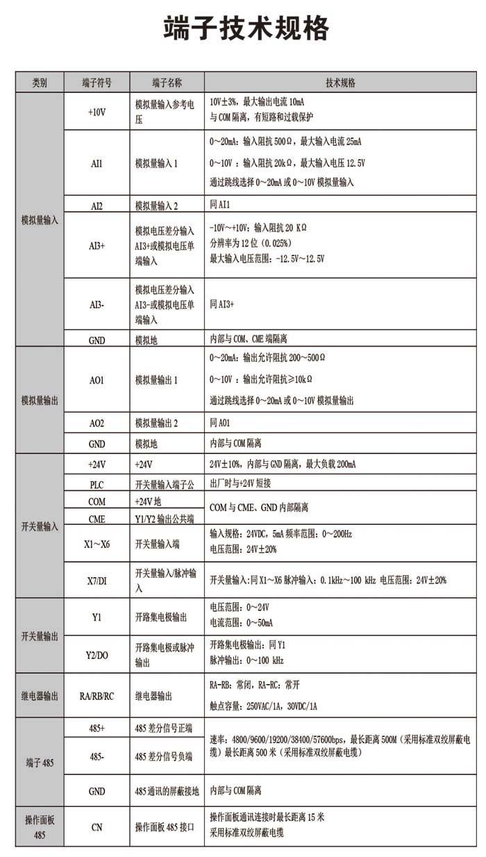 中国自动化网,TD620 开环矢量+行业专用型