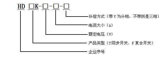 环境条件 环境温度:-45~65 相对湿度:40,20~90% 大气压力:79.5~106.0Kpa 海拔高度:4500m 电源条件 额定电压:~220V/~380V 电压偏差:30% 电压波形:正弦波,总畸变率不大于5% 工频频率:48.5~51.5Hz 功率消耗:<0.5W(切除电容器时) <1W(投入电容器时) 主要技术指标 零投切偏移度:2.