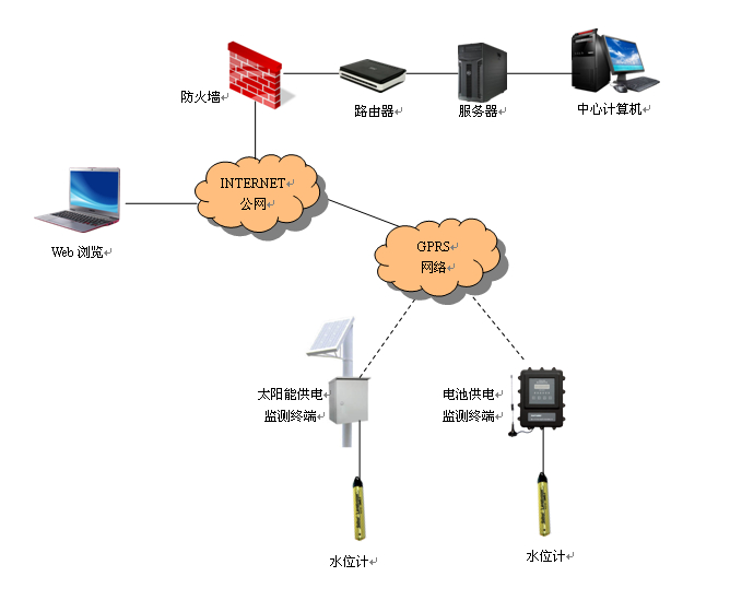 ---监测中心--- 1、中心软件系统概述 该软件是地下水监测系统专用软件,采用B/S结构,由系统管理员负责管理,领导者或其它工作人员经授权后可在自己的计算机上通过局域网访问服务器,可进行权利范围内的操作。如果需要,该软件可以在INTERNET公网上发布,被授权者在任何地方的计算机上都可以通过INTERNET公网访问和操作该系统。 该软件采用模块结构,主要包括两大模块:一个是人机界面、另一个是通讯服务器。每个模块又由若干小模块组成。通讯服务器软件主要负责监控中心与现场设备的通信,它具有强大的兼容性,可支