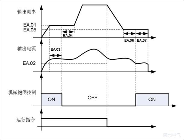 中国自动化网,康元CDE500变频器建筑升降机应用解决方案