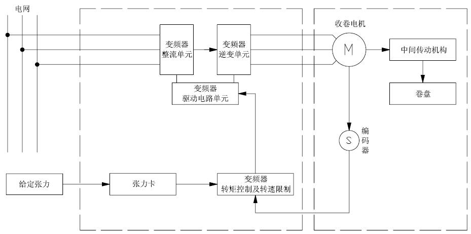 图3 收卷变频器采用闭环矢量模式,通过模拟电位器给定张力(收卷变频器的模拟输入端AI1),线速度由牵引变频器的AO1模拟输出端接入收卷变频器的AI2(4~20mA)。系统运行中,根据当前的线速度、运行频率、张力及张力锥度等参数设置自动计算卷径并实时调节输出转矩,保证收卷过程中纱线张力的恒定。 收卷变频器主要参数设置表