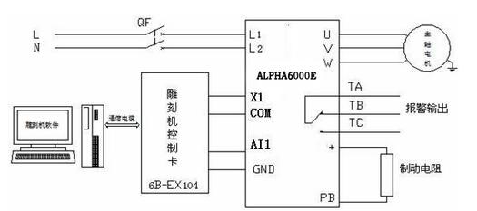 阿尔法 6000e系列变频器雕刻机上的应用