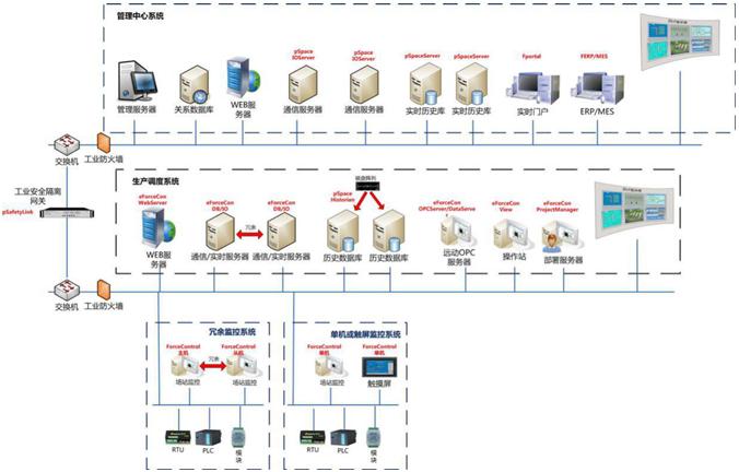 自动化软件平台