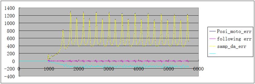 锂电池方型卷绕恒线速控制解决方案