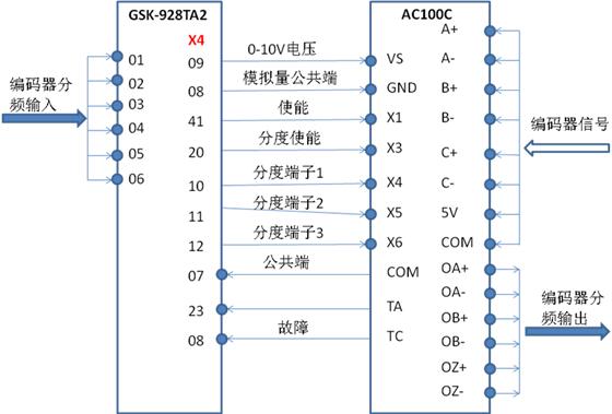 伟创ac100-c伺服主轴应用方案