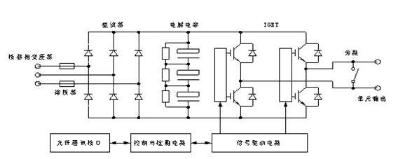 森兰高压变频器,油田转油联合站图片