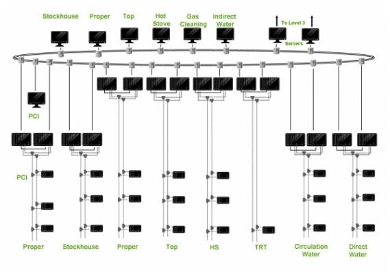 高炉解决方案(简化示例),提供所有层级的高可用性 主要特性 施耐德电气拥有多年的钢铁行业解决方案开发经验,并且参与众多炼铁项目: - 高炉自动化 - 焦化厂自动化 - 烧结厂自动化 本解决方案采用灵活的架构,可以帮助您应对主要的应用挑战: - 高可用性(冗余)系统(处理器、电源、I/O 网络、控制系统) - 与专用网络和专家系统之间的透明连通 - 从设备级到 IT 级的透明通信 解决方案说明:  控制系统 - 最佳的过程控制和 I/O 系统 - 用于关键工艺过程的出色性能 - 高级过程控制功能块 - 多