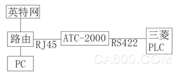 图2 系统接线示意图-ATC 2000在三菱PLC远程数据通信中的应用图片