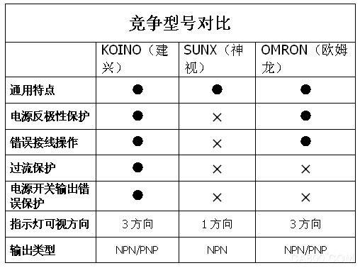 高性价比,韩国建兴,微型光电