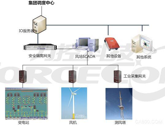力控,风电场,综合信息化系统