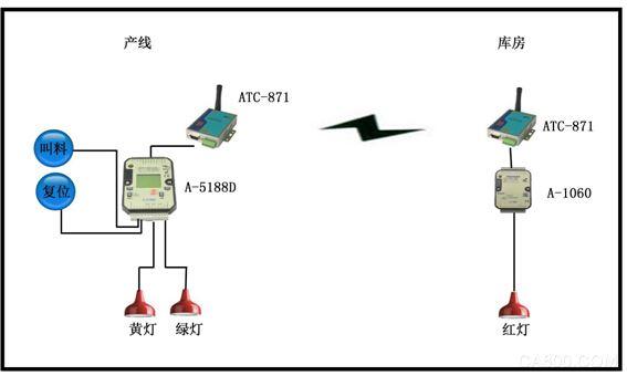 通过rs485与控制器,扩展模块连接,实现控制部分的无线连接.