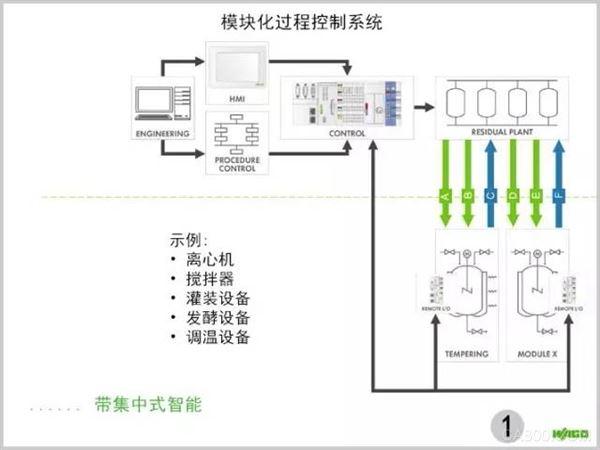 模块化过程控制系统
