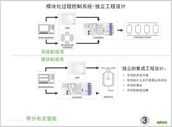 模块化过程控制系统-独立工程设计