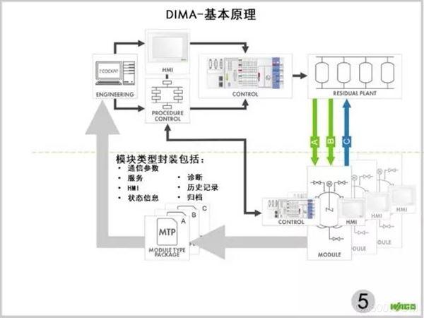 DIMA-基本原理