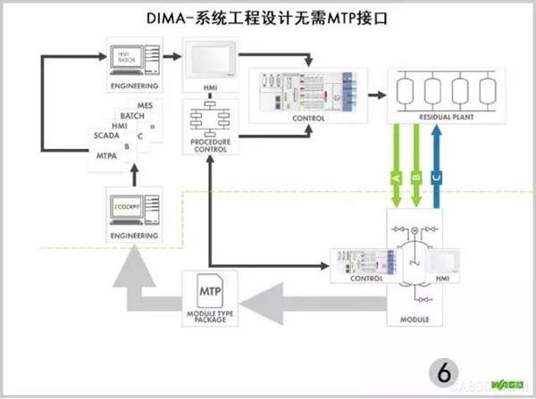 DIMA-系统工程设计无需MTP接口