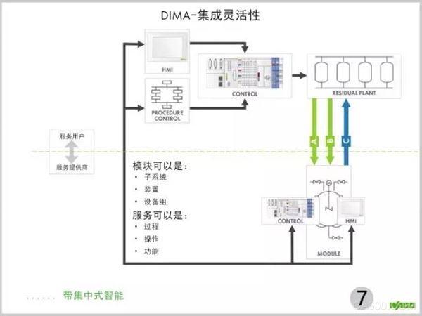 DIMA-集成灵活性