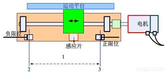 机械零点,带Z脉冲的回零,反馈,精确定位。