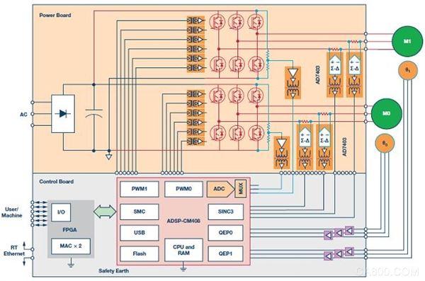 图3. 采用隔离式控制架构的双轴电机控制系统,使用ADSP-CM408混合信号ASP和AD7403隔离式调制器 上例中的实时(RT)以太网接口由一个FPGA电路提供,以便能够灵活地支持自动化市场上的多种工业网络协议。FPGA管理来自网络的实时数据包,而控制处理器则具备带宽和存储器来支持协议栈的管理。许多此类协议支持抖动要求小于1 s的同步实时控制,这会给通信接口带来非常重的处理负担。如前所述,这种对伺服驱动同步的要求,与伺服驱动性能一样重要。在现代自动化机加工系统中,为了实现高生产率和高质量成品,以上二