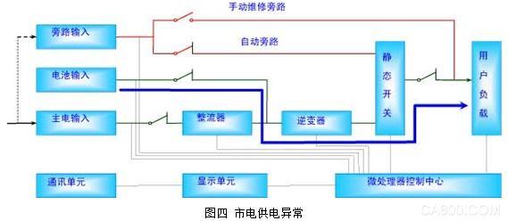 三、电源解决方案分析 对于整个系统而言,各功能电路的工作电源的重要性是不言而喻的,因为一旦工作电源出现故障,整个装置就陷入瘫痪状态,正常工作就无从谈起,因此工作电源必须可靠、精确。 1、整流/充电电路: 整流/充电在UPS中主要由两个作用:一是将交流电整流成直流电,经滤波供逆变器使用,二是给蓄电池提供充电电压,对蓄电池进行充电。控制电路是整个整流/充电电路的核心,因为无论是整流直流输出作为逆变器的输入控制,还是给蓄电池充放电的控制,必须保证控制可靠、稳定、有序,因此一般会采用微机控制为核心的控制系统,实