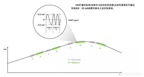 WAGO-分布式自动化与HART协议