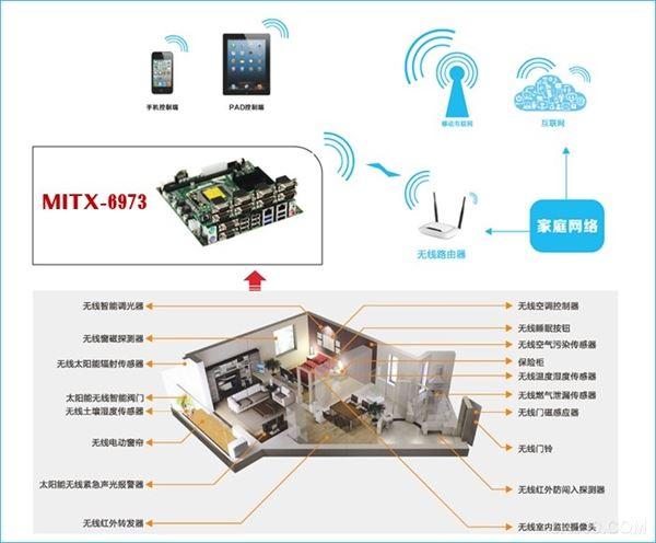 华北工控工业主板MITX-6973在智能家居方面的应用